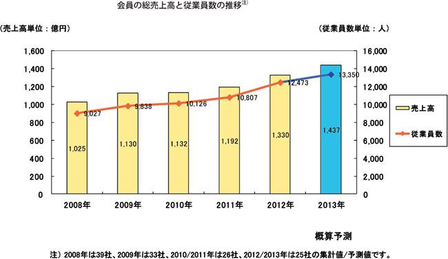 会員の総売上高と従業員数の推移