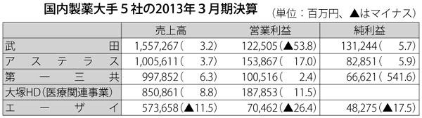 国内製薬大手5社の2013年3月期決算