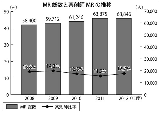 図:MR総数と薬剤師MRの推移