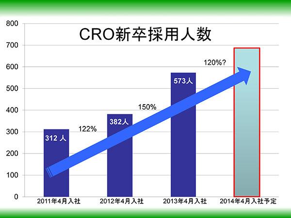 図:CRO新卒採用人数