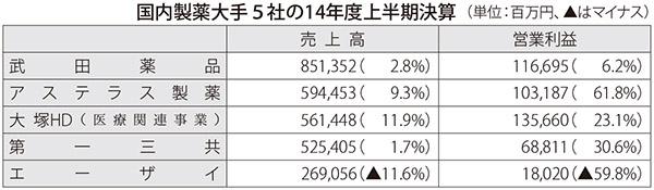 表:国内製薬大手5社の14年度上半期決算