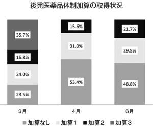 図:後発医薬品体制加算の取得状況