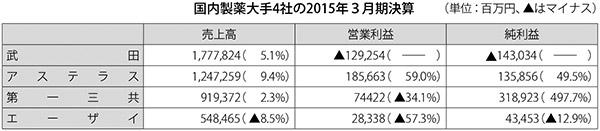 表:国内製薬大手4社の2015年3月期決算