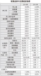 表:医薬品卸の主要経営指標