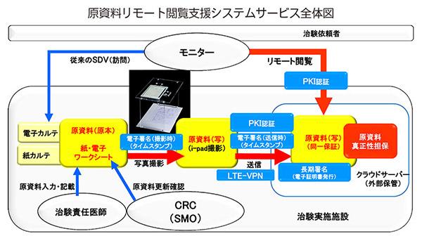 原資料リモート閲覧支援システムサービス全体図