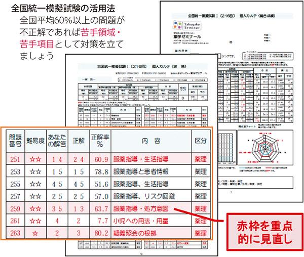 全国統一模擬試験の活用法