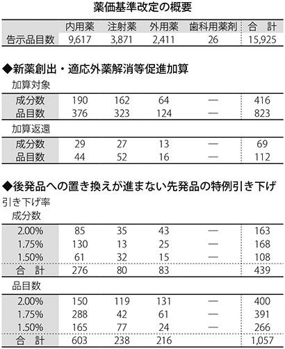 表:薬価基準改定の概要