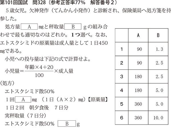 第101回国試 問328(参考正答率77% 解答番号2)