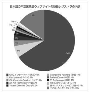 図:日本語の不正医薬品ウェブサイトの登録レジストラの内訳