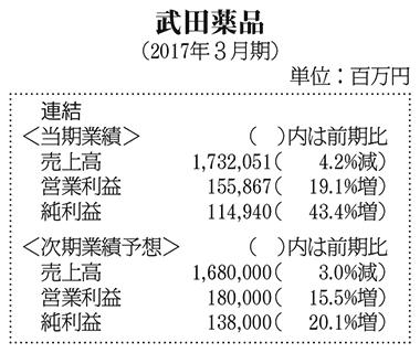 表:武田薬品・2017年3月期決算