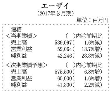表:エーザイ・2017年3月期決算