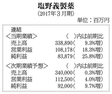 表:塩野義製薬・2017年3月期決算