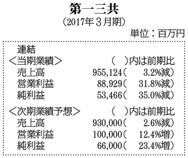 表:第一三共・2017年3月期決算