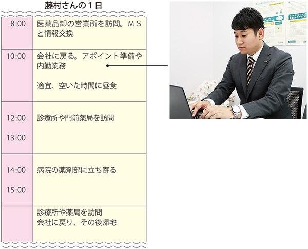 藤村さんの1日