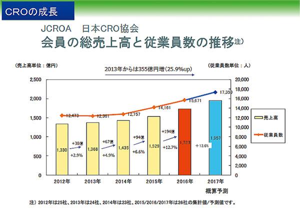 図:CROの成長