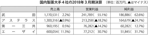 表:国内製薬大手4社の2018年3月期決算