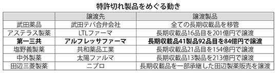 表:特許切れ製品をめぐる動き