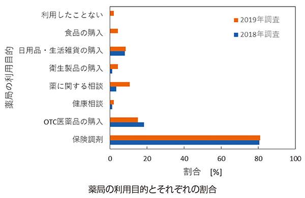 図:薬局の利用目的とそれぞれの割合