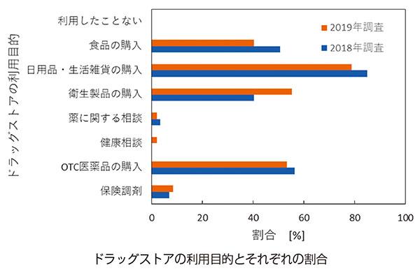 図:ドラッグストアの利用目的とそれぞれの割合