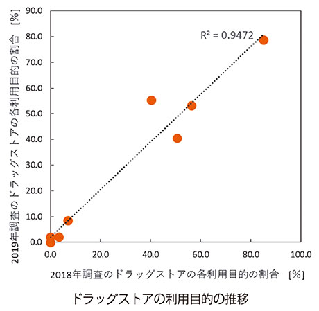 図:ドラッグストアの利用目的の推移