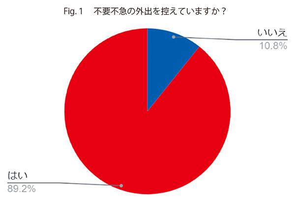 Fig.1 不要不急の外出を控えていますか?